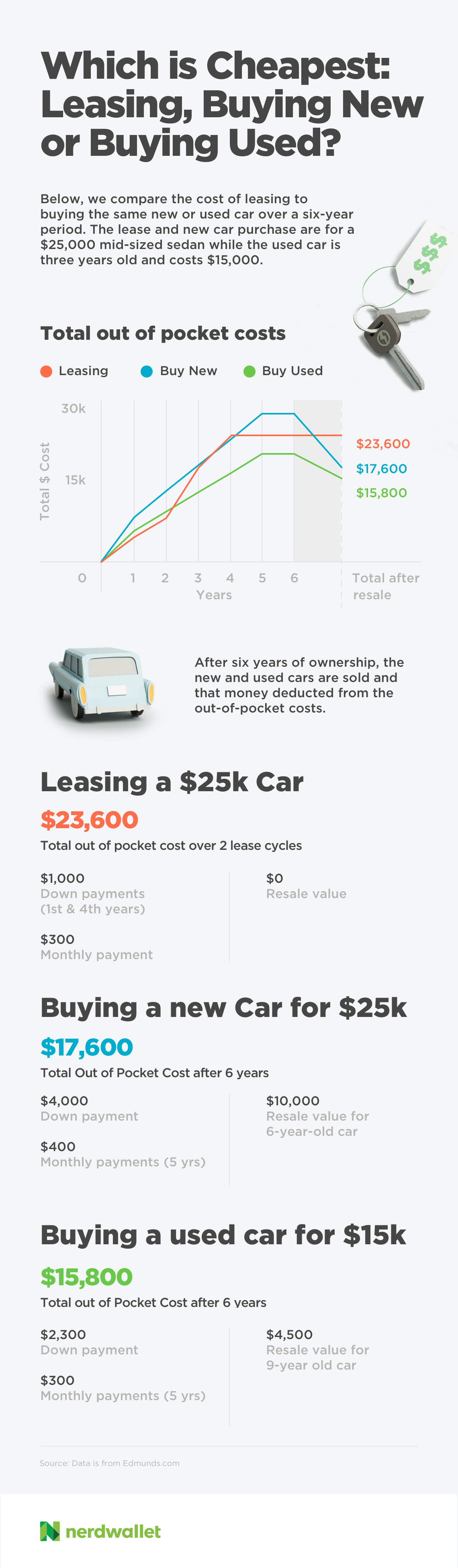 Which is cheapest: leasing, buying new or buying used?